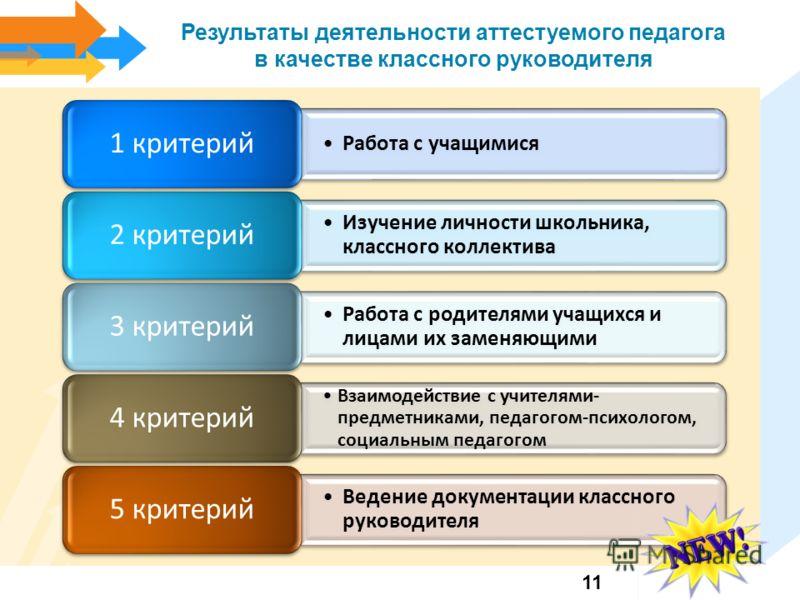 Результаты деятельности аттестуемого педагога в качестве классного руководителя Работа с учащимися 1 критерий Изучение личности школьника, классного коллектива 2 критерий Работа с родителями учащихся и лицами их заменяющими 3 критерий Взаимодействие