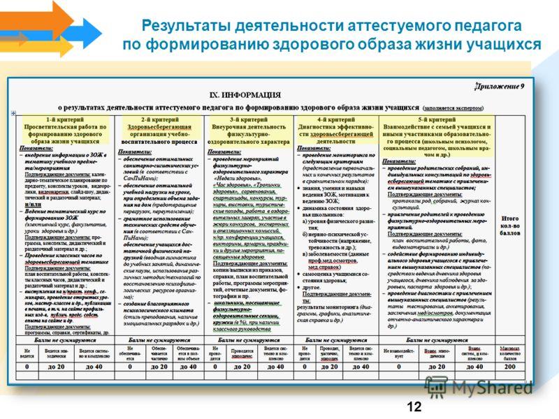 Результаты деятельности аттестуемого педагога по формированию здорового образа жизни учащихся 12