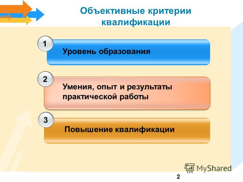 Объективные критерии квалификации 1 2 3 Уровень образования Умения, опыт и результаты практической работы Повышение квалификации 2