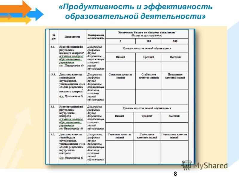 «Продуктивность и эффективность образовательной деятельности» 8