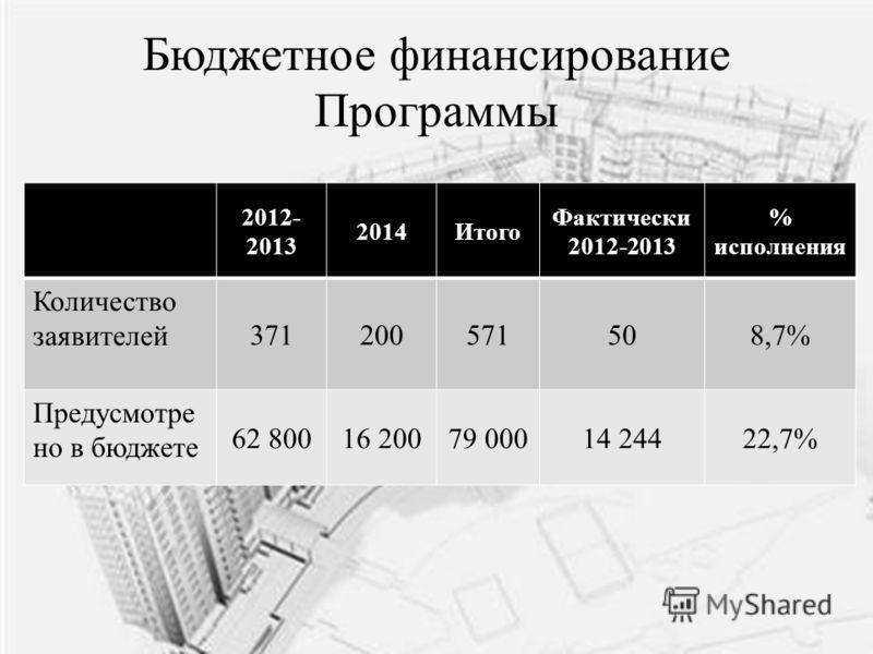 Бюджетное финансирование Программы 2012- 2013 2014Итого Фактически 2012-2013 % исполнения Количество заявителей 371200571508,7% Предусмотре но в бюджете 62 80016 20079 00014 24422,7%
