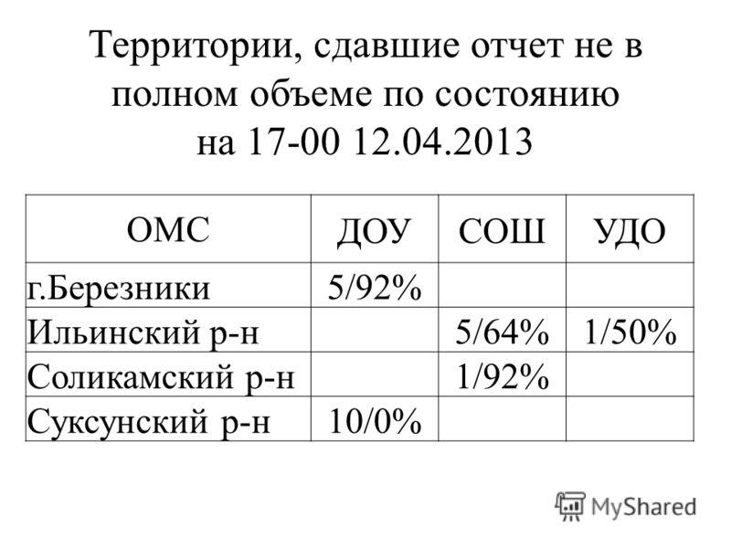 Территории, сдавшие отчет не в полном объеме по состоянию на 17-00 12.04.2013 ОМСДОУСОШУДО г.Березники 5/92% Ильинский р-н 5/64%1/50% Соликамский р-н 1/92% Суксунский р-н 10/0%