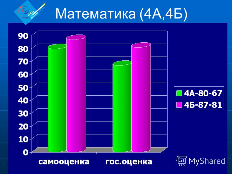 Математика (4А,4Б)