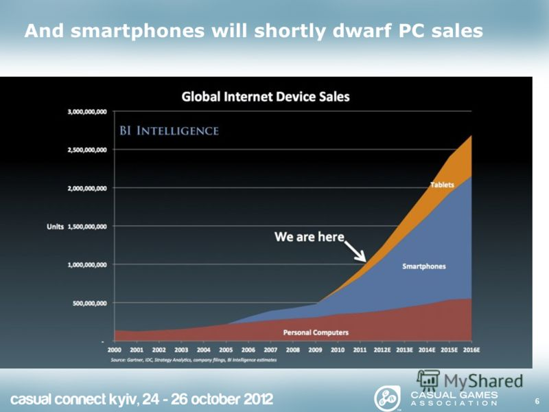 And smartphones will shortly dwarf PC sales 6