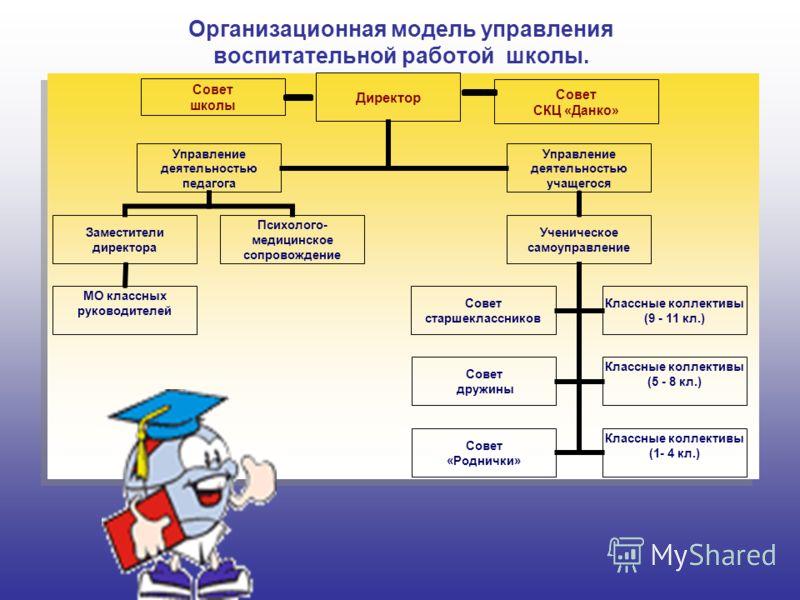 Организационная модель управления воспитательной работой школы. Совет школы Совет СКЦ «Данко»