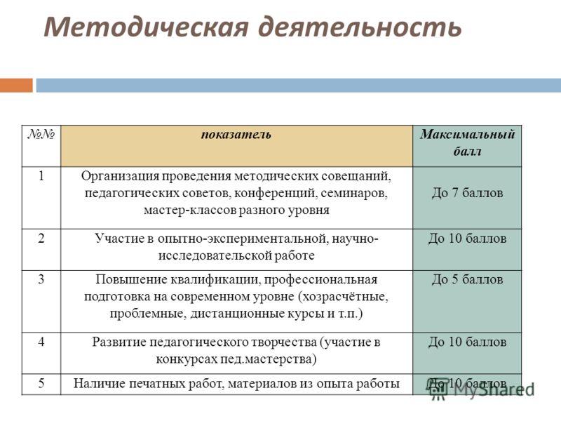 Методическая деятельность показательМаксимальный балл 1Организация проведения методических совещаний, педагогических советов, конференций, семинаров, мастер-классов разного уровня До 7 баллов 2Участие в опытно-экспериментальной, научно- исследователь