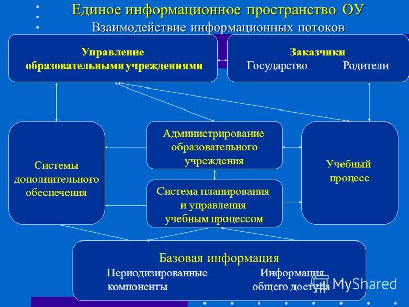 Единое информационное пространство ОУ Взаимодействие информационных потоков Базовая информация Периодизированные Информация компоненты общего доступа Система планирования и управления учебным процессом Системы дополнительного обеспечения Управление о