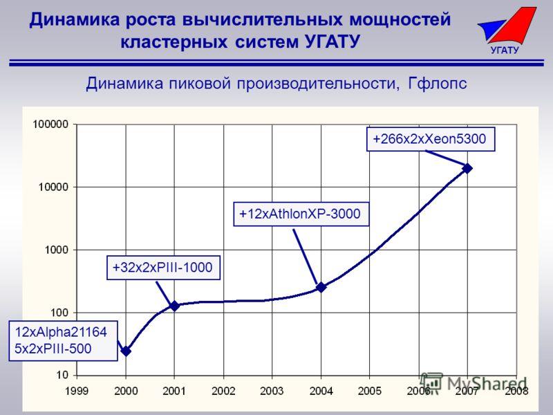 УГАТУ Динамика роста вычислительных мощностей кластерных систем УГАТУ 12xAlpha21164 5x2xPIII-500 +32x2xPIII-1000 +12xAthlonXP-3000 +266x2xXeon5300 Динамика пиковой производительности, Гфлопс