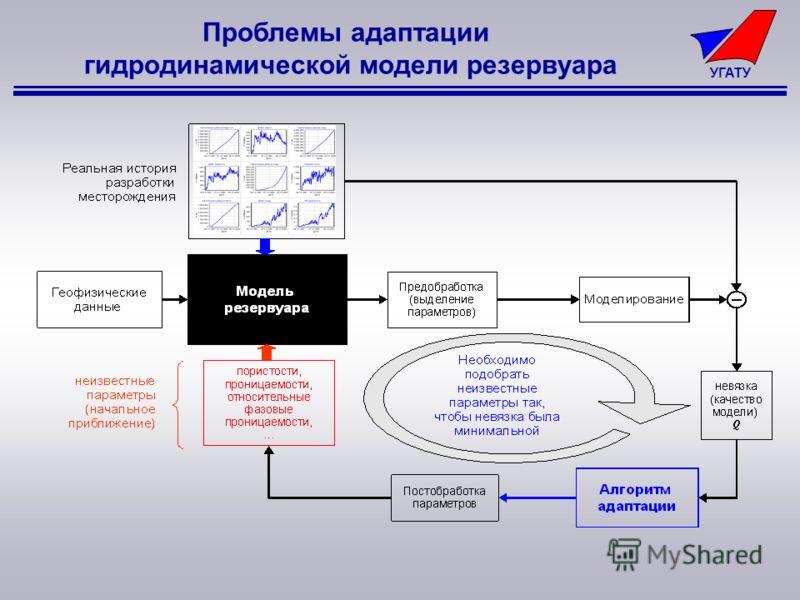 УГАТУ Проблемы адаптации гидродинамической модели резервуара