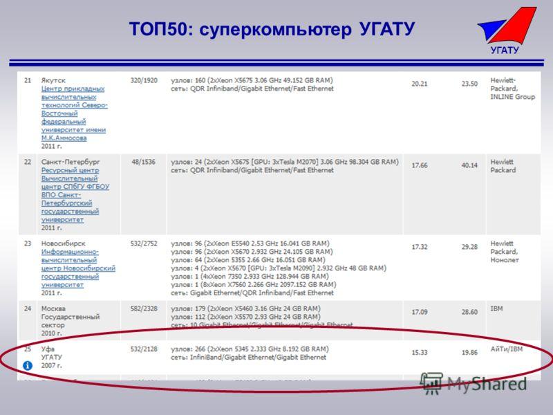 УГАТУ ТОП50: суперкомпьютер УГАТУ