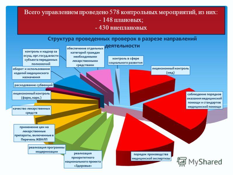 Всего управлением проведено 578 контрольных мероприятий, из них: - 148 плановых; - 430 внеплановых