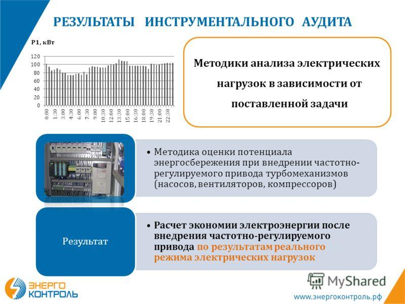 Конфликт интересов Методика оценки потенциала энергосбережения при внедрении частотно- регулируемого привода турбомеханизмов (насосов, вентиляторов, компрессоров) Расчет экономии электроэнергии после внедрения частотно-регулируемого привода по резуль