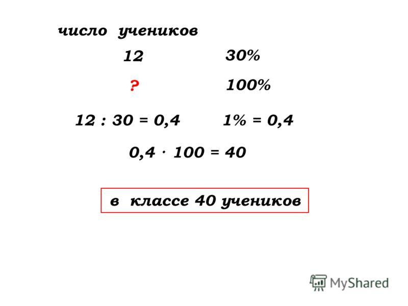 число учеников 12 : 30 = 0,4 в классе 40 учеников 12 30% ? 100% 1% = 0,4 0,4 · 100 = 40