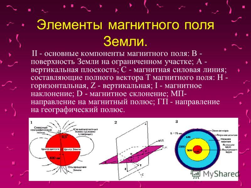 Элементы магнитного поля Земли. II - основные компоненты магнитного поля: В - поверхность Земли на ограниченном участке; А - вертикальная плоскость; С - магнитная силовая линия; составляющие полного вектора Т магнитного поля: Н - горизонтальная, Z -