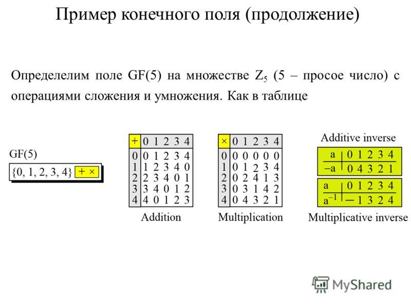 Пример конечного поля (продолжение) Определелим поле GF(5) на множестве Z 5 (5 – просое число) с операциями сложения и умножения. Как в таблице
