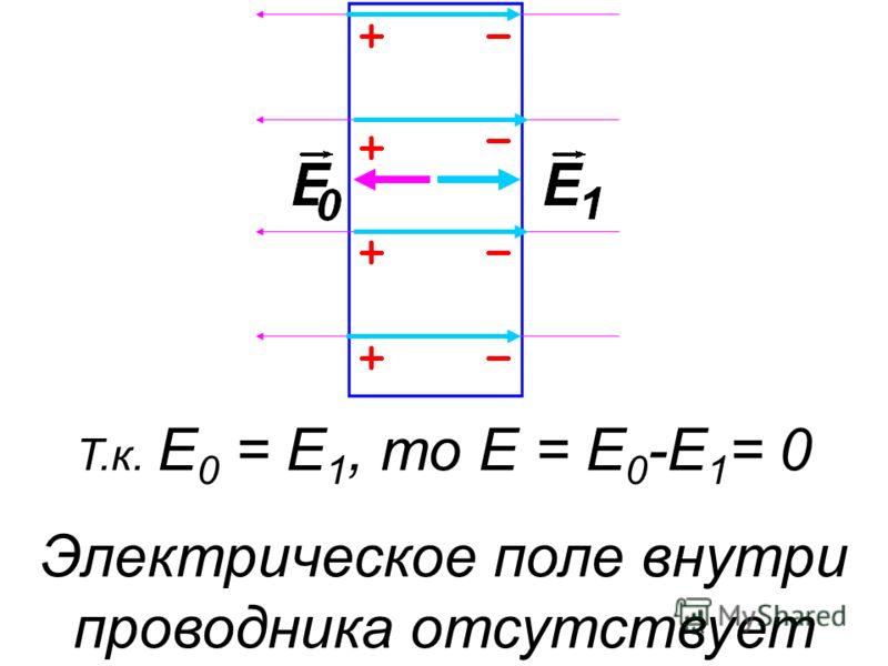 Т.к. E 0 = E 1, то E = E 0 -E 1 = 0 Электрическое поле внутри проводника отсутствует