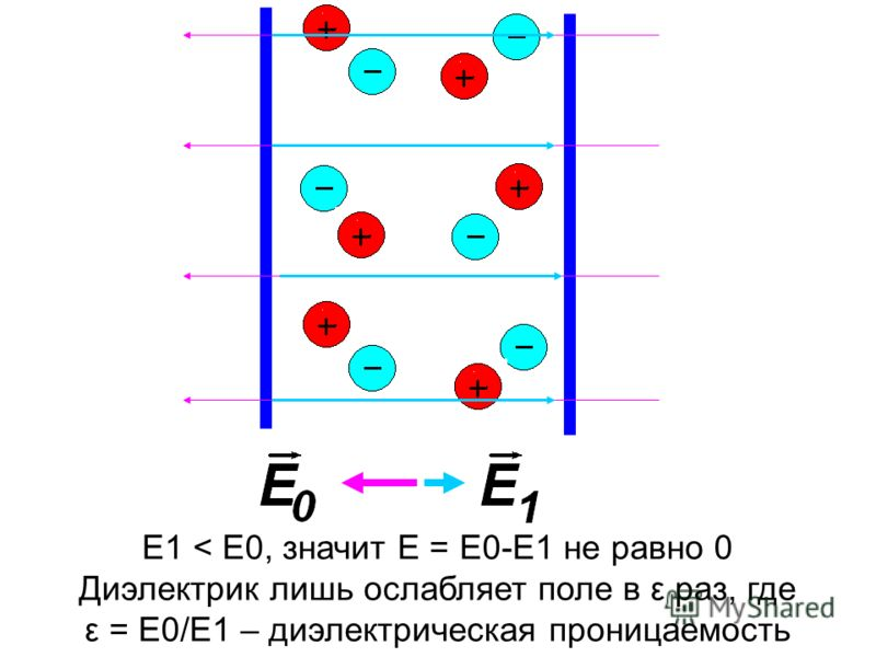 E1 < E0, значит E = E0-E1 не равно 0 Диэлектрик лишь ослабляет поле в ε раз, где ε = E0/E1 – диэлектрическая проницаемость среды.