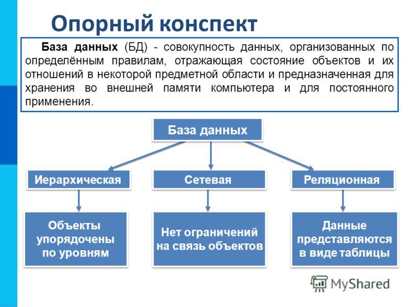 Опорный конспект База данных (БД) - совокупность данных, организованных по определённым правилам, отражающая состояние объектов и их отношений в некоторой предметной области и предназначенная для хранения во внешней памяти компьютера и для постоянног