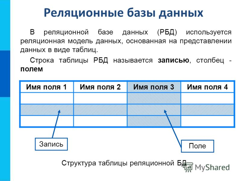Реляционные базы данных В реляционной базе данных (РБД) используется реляционная модель данных, основанная на представлении данных в виде таблиц. Строка таблицы РБД называется записью, столбец - полем Имя поля 1Имя поля 2Имя поля 3Имя поля 4 Запись П