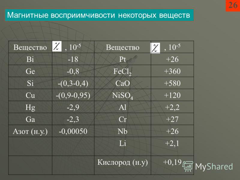 26 Магнитные восприимчивости некоторых веществ Вещество, 10 -5 Вещество, 10 -5 Bi-18Pt+26 Ge-0,8FeCl 2 +360 Si-(0,3-0,4)CaO+580 Cu-(0,9-0,95)NiSO 4 +120 Hg-2,9Al+2,2 Ga-2,3Cr+27 Азот (н.у.)-0,00050Nb+26 Li+2,1 Кислород (н.у)+0,19