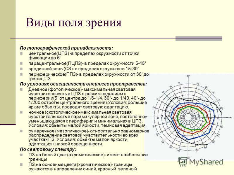 Виды поля зрения По топографической принадлежности: центральное(ЦПЗ) -в пределах окружности от точки фиксации до 5˚ парацентральное(ПЦПЗ)- в пределах окружности 5-15˚ срединной зоны(СЗ)- в пределах окружности 15-30˚ периферическое(ППЗ)- в пределах ок