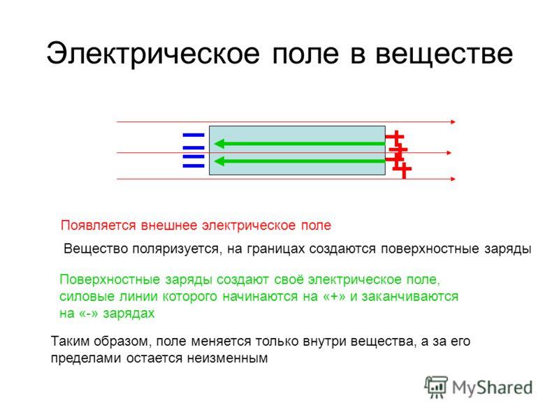 Электрическое поле в веществе Появляется внешнее электрическое поле Вещество поляризуется, на границах создаются поверхностные заряды Поверхностные заряды создают своё электрическое поле, силовые линии которого начинаются на «+» и заканчиваются на «-