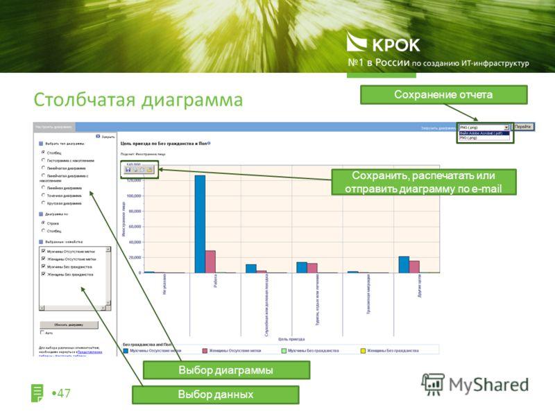 Столбчатая диаграмма 47 Выбор диаграммы Сохранение отчета Выбор данных Сохранить, распечатать или отправить диаграмму по e-mail
