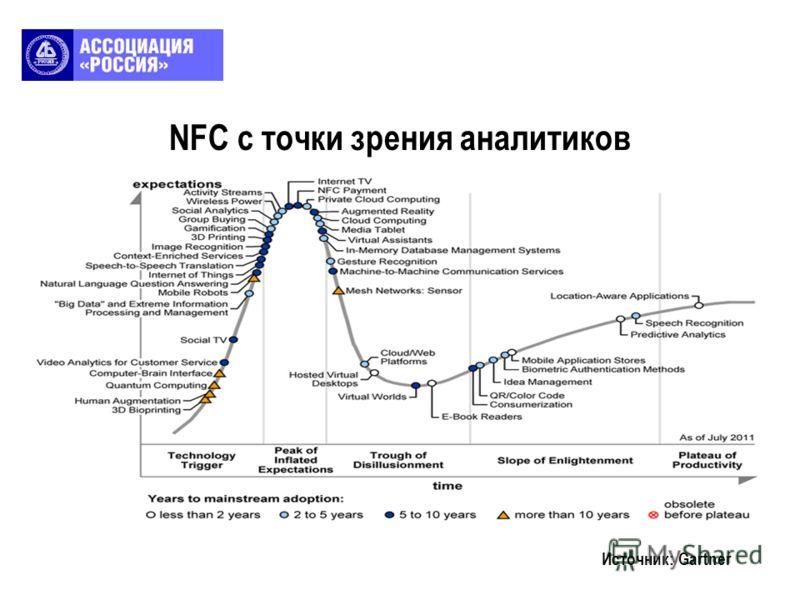 NFC с точки зрения аналитиков Источник: Gartner