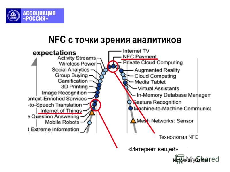 NFC с точки зрения аналитиков Источник: Gartner «Интернет вещей»