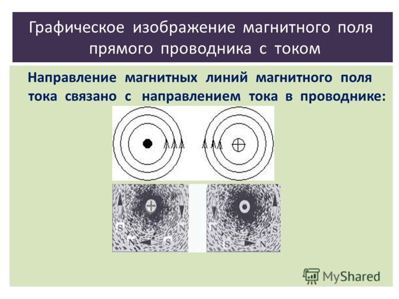 Графическое изображение магнитного поля прямого проводника с током Направление магнитных линий магнитного поля тока связано с направлением тока в проводнике: