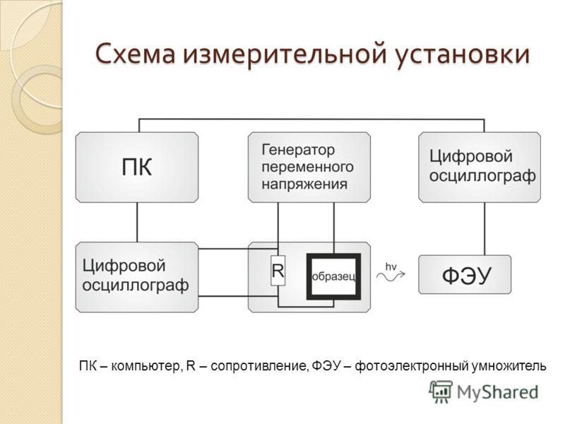 Схема измерительной установки ПК – компьютер, R – сопротивление, ФЭУ – фотоэлектронный умножитель