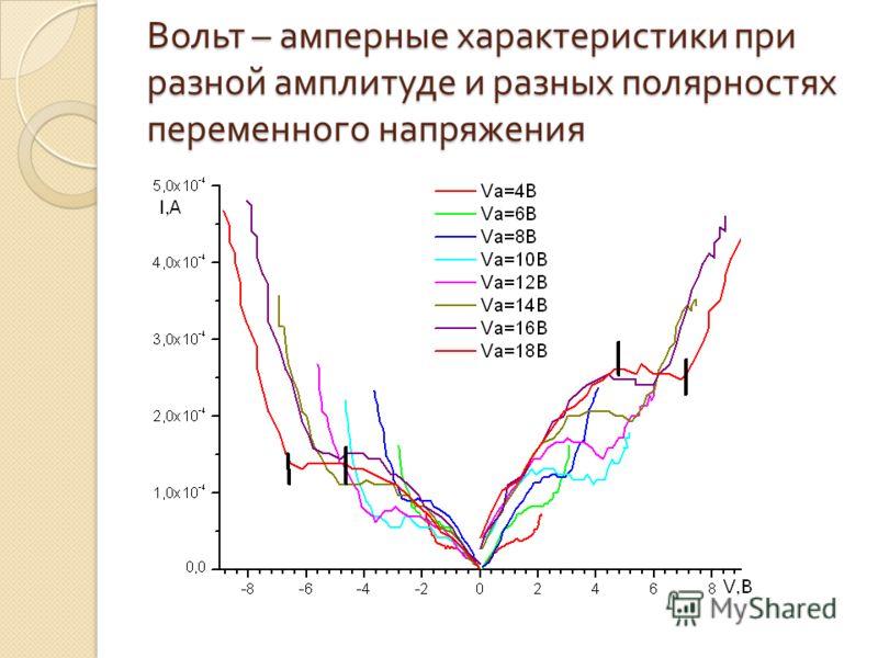 Вольт – амперные характеристики при разной амплитуде и разных полярностях переменного напряжения