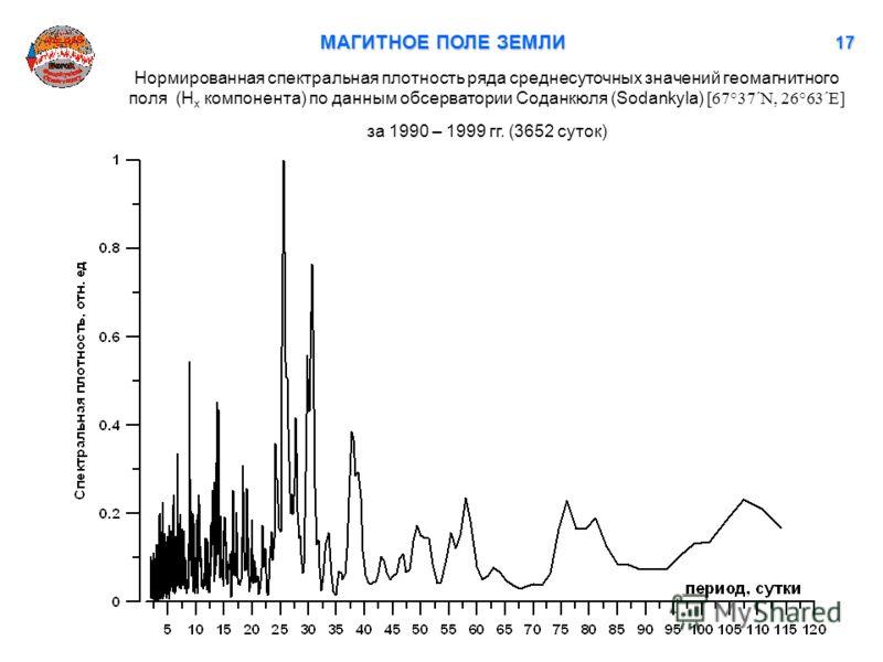 МАГИТНОЕ ПОЛЕ ЗЕМЛИ 17171717 Нормированная спектральная плотность ряда среднесуточных значений геомагнитного поля (H x компонента) по данным обсерватории Соданкюля (Sodankyla) [67°37´N, 26°63´E] за 1990 – 1999 гг. (3652 суток)