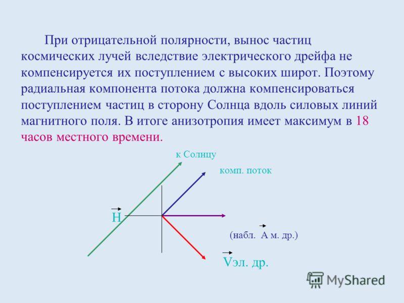 При отрицательной полярности, вынос частиц космических лучей вследствие электрического дрейфа не компенсируется их поступлением с высоких широт. Поэтому радиальная компонента потока должна компенсироваться поступлением частиц в сторону Солнца вдоль с