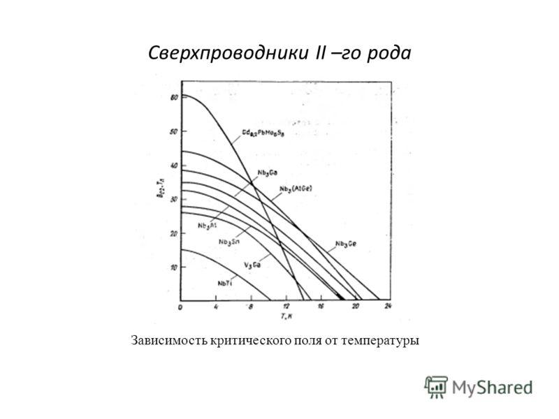 Сверхпроводники II –го рода Зависимость критического поля от температуры