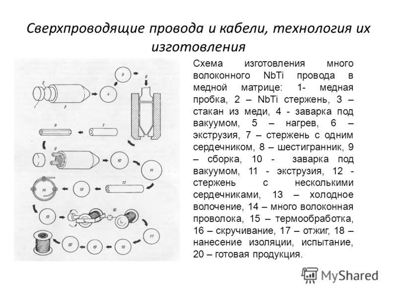 Сверхпроводящие провода и кабели, технология их изготовления Схема изготовления много волоконного NbTi провода в медной матрице: 1- медная пробка, 2 – NbTi стержень, 3 – стакан из меди, 4 - заварка под вакуумом, 5 – нагрев, 6 – экструзия, 7 – стержен
