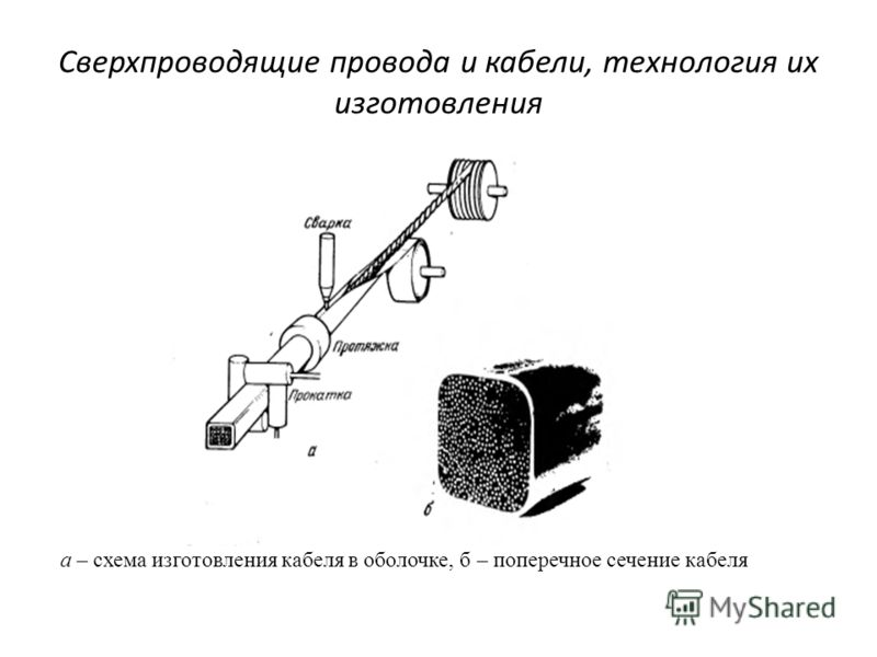 Сверхпроводящие провода и кабели, технология их изготовления а – схема изготовления кабеля в оболочке, б – поперечное сечение кабеля