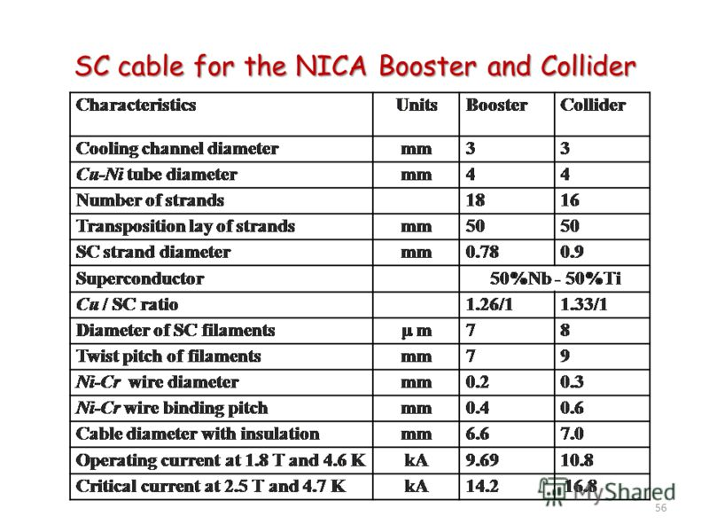 56 SC cable for the NICA Booster and Collider