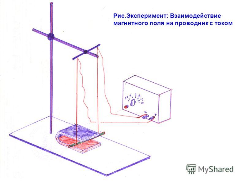 Рис.Эксперимент: Взаимодействие магнитного поля на проводник с током