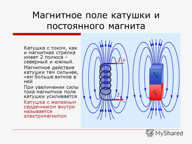 Магнитное поле катушки и постоянного магнита Катушка с током, как и магнитная стрелка имеет 2 полюса – северный и южный. Магнитное действие катушки тем сильнее, чем больше витков в ней При увеличении силы тока магнитное поле катушки усиливается Катуш