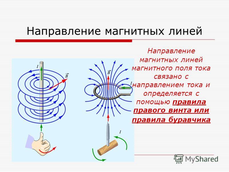 Направление магнитных линей Направление магнитных линей магнитного поля тока связано с направлением тока и определяется с помощью правила правого винта или правила буравчика