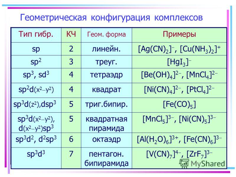 Геометрическая конфигурация комплексов Тип гибр.КЧ Геом. форма Примеры sp2линейн.[Ag(CN) 2 ], [Cu(NH 3 ) 2 ] + sp 2 3треуг.[HgI 3 ] sp 3, sd 3 4тетраэдр[Be(OH) 4 ] 2, [MnCl 4 ] 2 sp 2 d (x 2 y 2 ) 4квадрат[Ni(CN) 4 ] 2, [PtCl 4 ] 2 sp 3 d (z 2 ), dsp