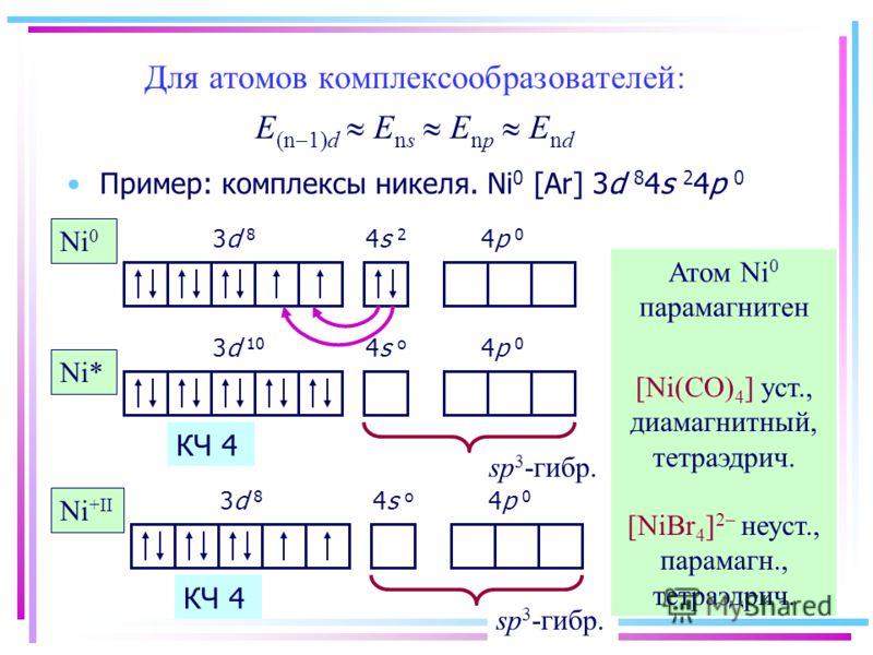 Для атомов комплексообразователей: E (n 1)d E ns E np E nd Пример: комплексы никеля. Ni 0 [Ar] 3d 8 4s 2 4p 0 3d 8 4s 2 4p 0 Атом Ni 0 парамагнитен Ni 0 Ni* 3d 10 4s o 4p 0 sp 3 -гибр. [Ni(CO) 4 ] уст., диамагнитный, тетраэдрич. 3d 8 4s o 4p 0 Ni +II