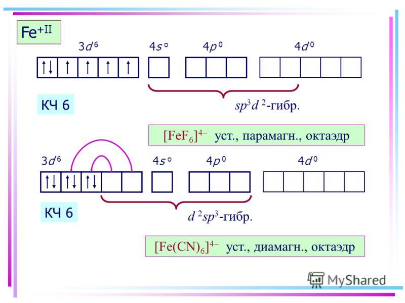 Fe +II sp 3 d 2 -гибр. [FeF 6 ] 4– уст., парамагн., октаэдр КЧ 6 3d 6 4s o 4p 0 4d 0 Fe +II d 2 sp 3 -гибр. [Fe(CN) 6 ] 4– уст., диамагн., октаэдр КЧ 6 3d 6 4s o 4p 0 4d 0
