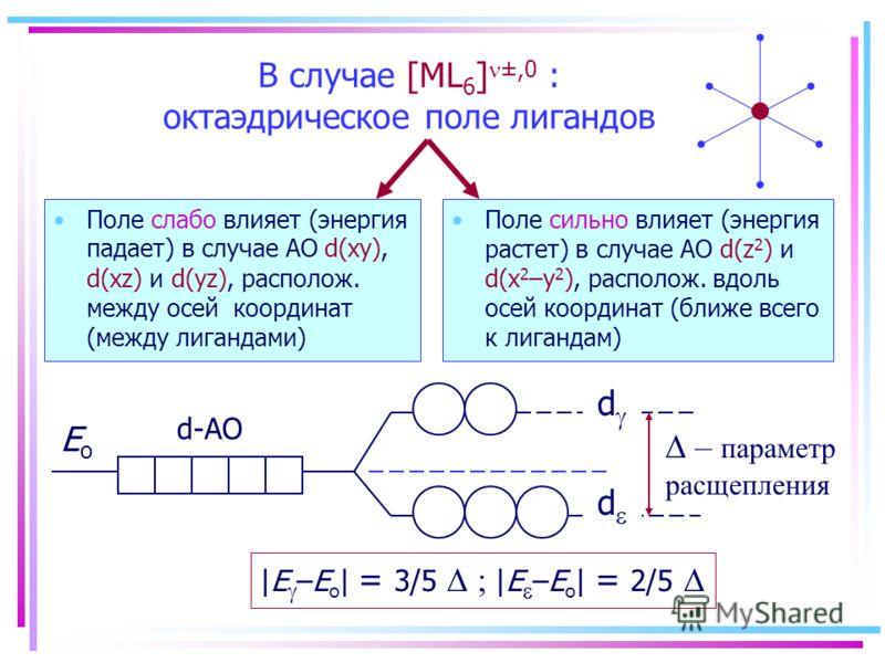 В случае [ML 6 ] ±,0 : октаэдрическое поле лигандов Поле слабо влияет (энергия падает) в случае АО d(xy), d(xz) и d(yz), располож. между осей координат (между лигандами) Поле сильно влияет (энергия растет) в случае АО d(z 2 ) и d(x 2 –y 2 ), располож