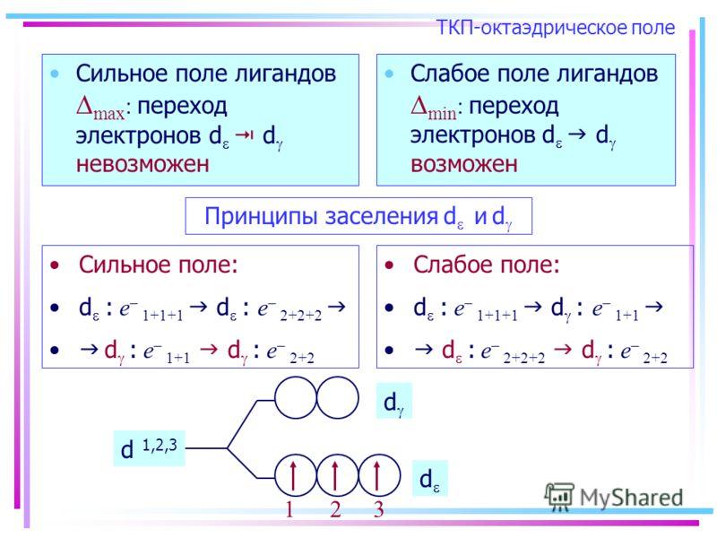 ТКП-октаэдрическое поле Сильное поле лигандов max : переход электронов d d невозможен Слабое поле лигандов min : переход электронов d d возможен Принципы заселения d и d Сильное поле: d : e – 1+1+1 d : e – 2+2+2 d : e – 1+1 d : e – 2+2 Слабое поле: d