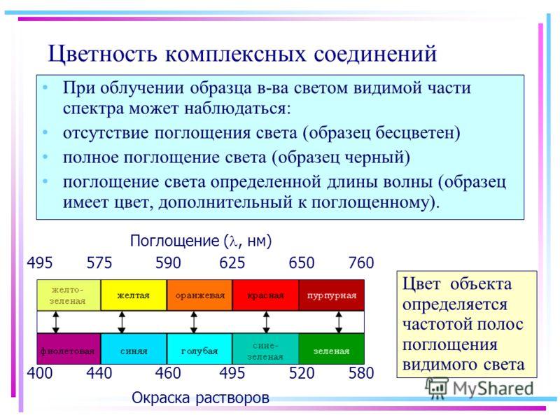 Цветность комплексных соединений При облучении образца в-ва светом видимой части спектра может наблюдаться: отсутствие поглощения света (образец бесцветен) полное поглощение света (образец черный) поглощение света определенной длины волны (образец им