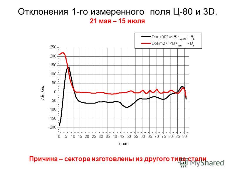 Отклонения 1-го измеренного поля Ц-80 и 3D. 21 мая – 15 июля Причина – сектора изготовлены из другого типа стали