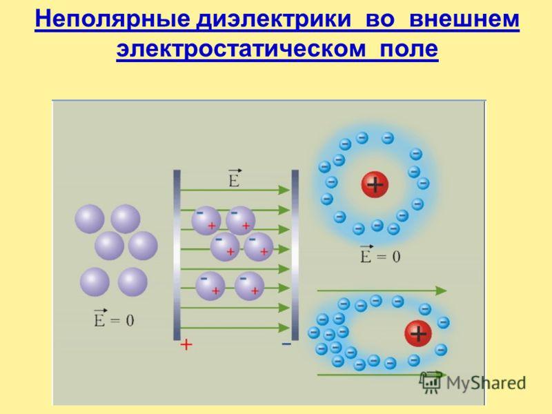 Полярные диэлектрики во внешнем электростатическом поле 0 0 0 0 ++++++++++++++++++ ________________ _