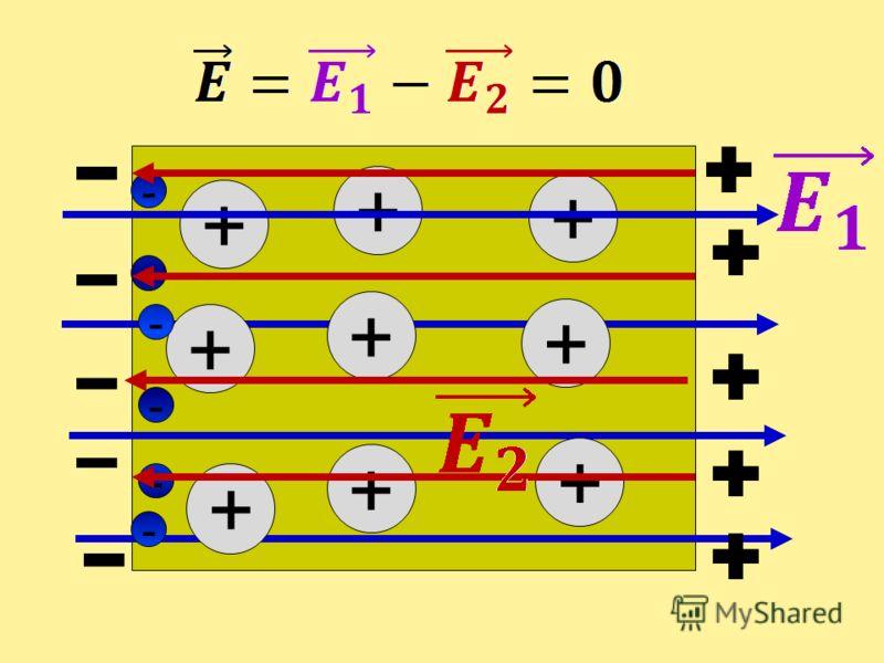 Металлический проводник в электростатическом поле ++ + + + + + + + - - - - - -